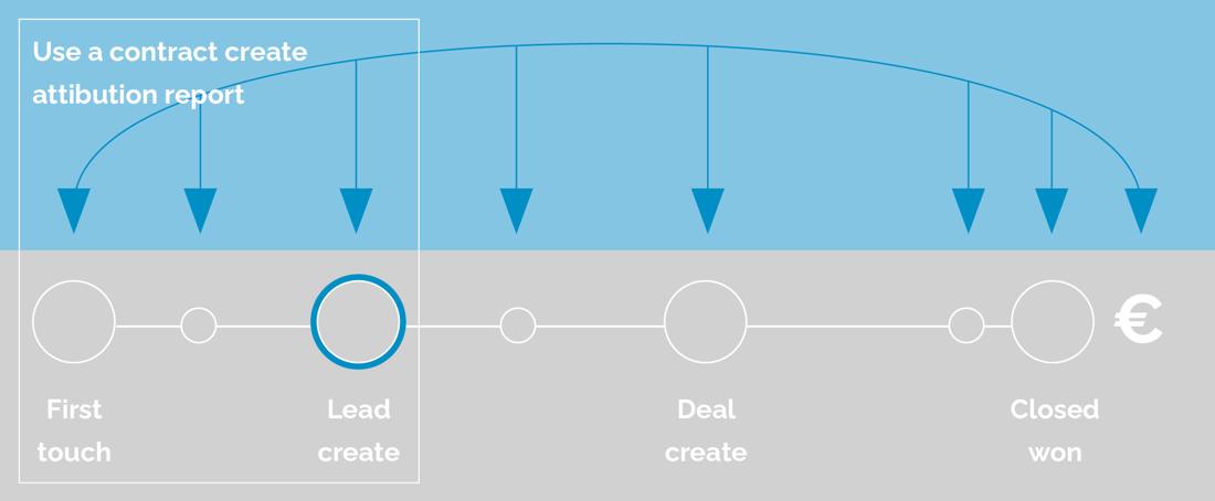marketingattributie tabel