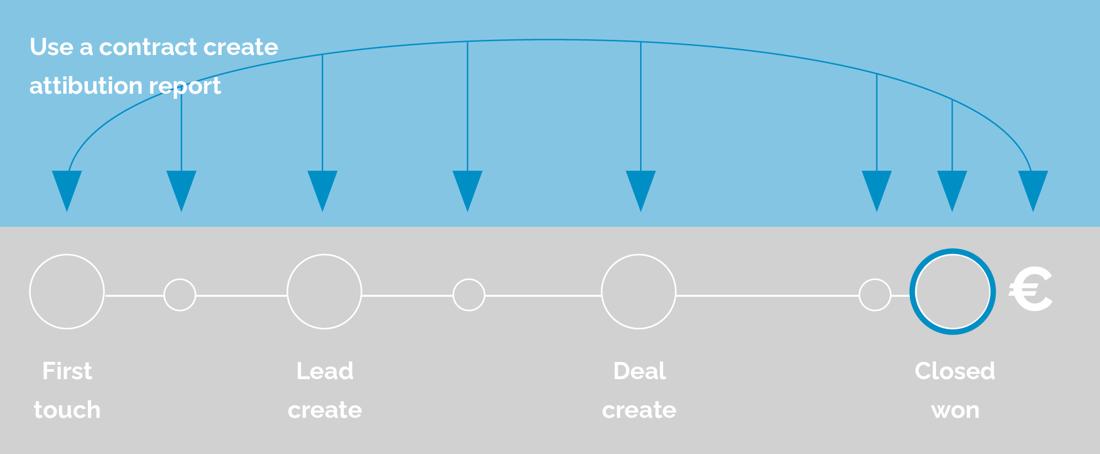 AddMark marketingattributie tabel
