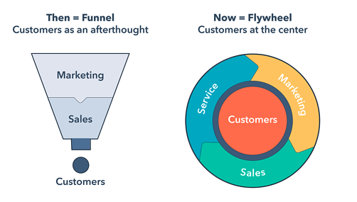 addmark-funnel-vs-flywheel