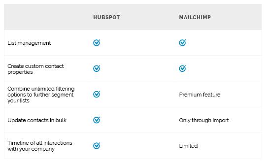 hubspot-vs-mailchimp2