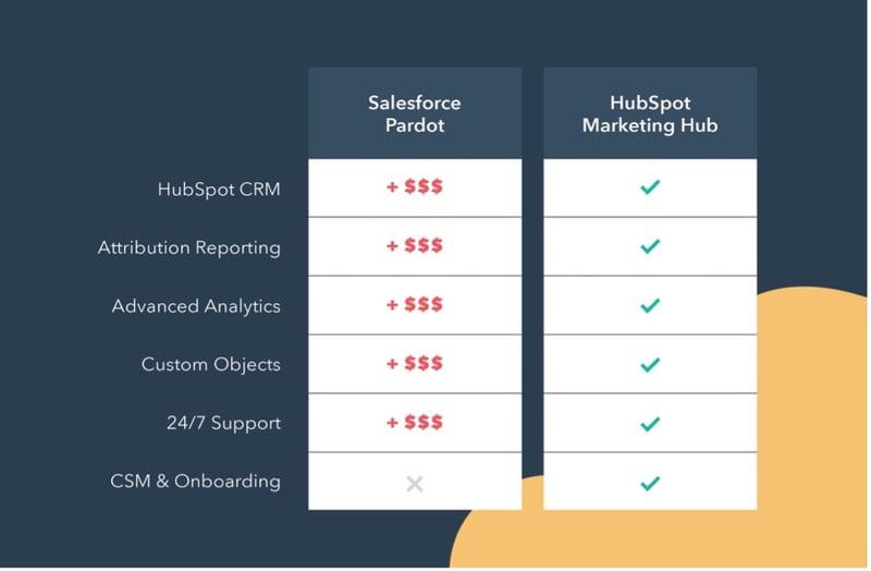 salesforce-pardot-vs-hubspot.ong
